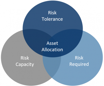 Risk Circles
